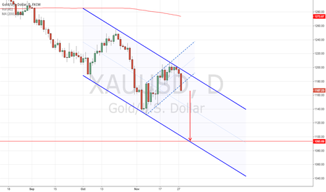 XAUUSD: Bearish Flag within Down Channel