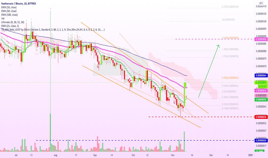 ftc btc tradingview