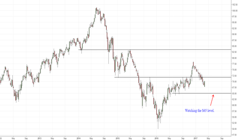 XLE: XLE-Watching the $65 level