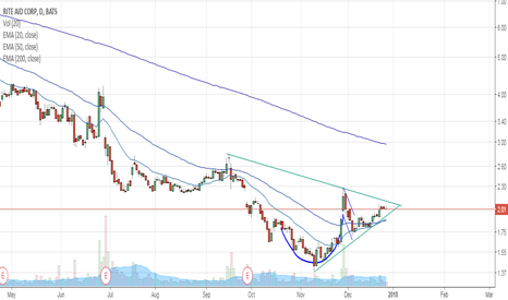 RAD: RAD Long triangle formed maybe cup and handle as well