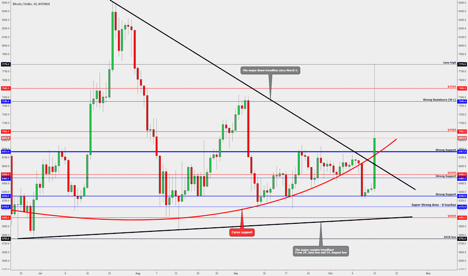 BTCUSD: BITCOIN - Which Levels It Has To Close Above To Stay Bullish!