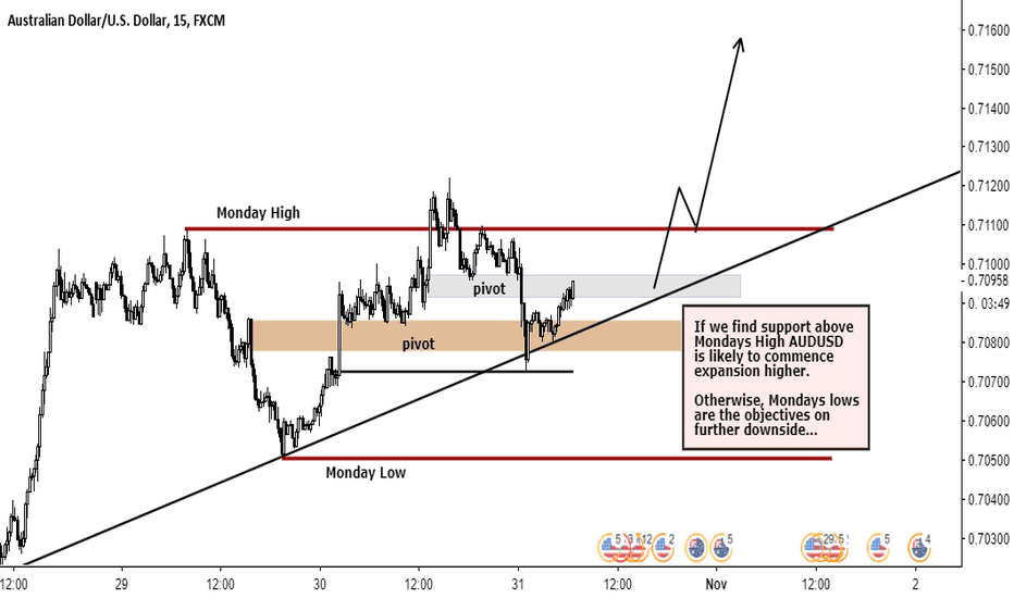 AUDUSD: AUDUSD Long MONDAY BREAK STRATEGY