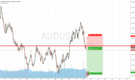 AUDUSD: Looking To Short Towards The Support Level Around 0.68591