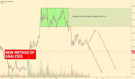 XRPUSD: Ripple Dollar 4 HOURS by Locked-in Range Analysis