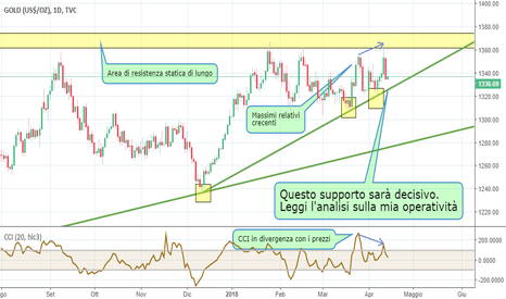 GOLD: GOLD deciderà se i mercati saranno RISK-ON o RISK-OFF
