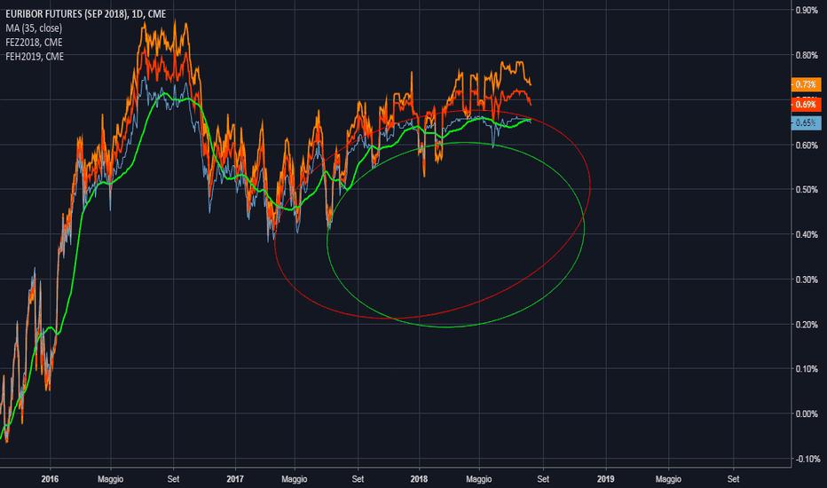 FEU2018: euribor in basso,sep18-dec18-mar19