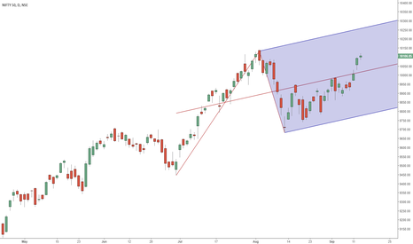 NIFTY: Nifty Spot Daily