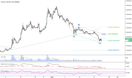 ADABTC: $ADA - #ADABTC - En la Golden Ratio Zone