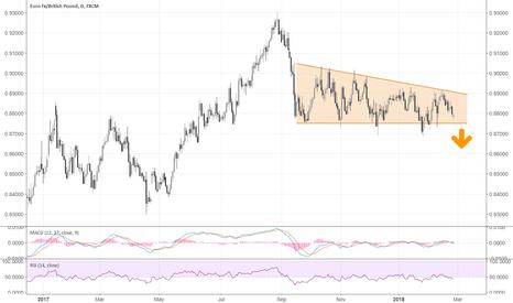 EURGBP: EURGBP: anticipating a break lower
