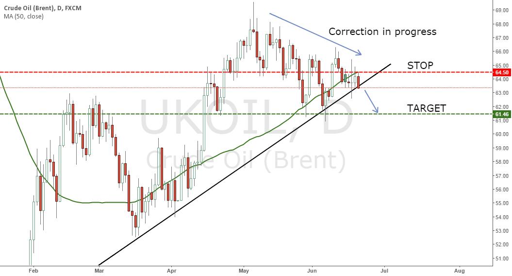 UKOIL (Brent) : Short