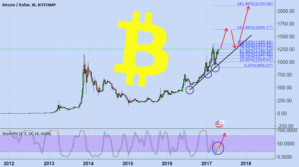 BITCOIN (BTC/USD)
