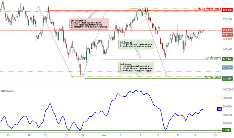 EURJPY: EURJPY Bounced Off Support, Potential For Further Rise