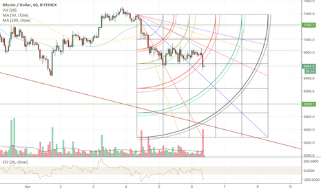BTCUSD: BTC USD down trend continues