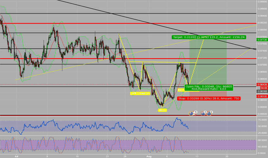 AUDCAD: AUDCAD - HEAD SHOULDER