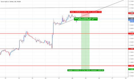 EURUSD: EURUSD Potential Bearish pattern [R:R 1:10]