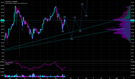 ETHUSD: Where I See $ETHUSD going over the next month