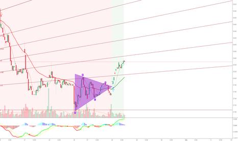 TAL: TAL Trading chart!