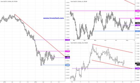 EURUSD: Eur/Usd Analysis 18.08.2015