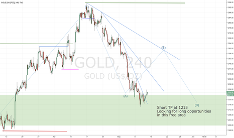 GOLD: Gold breaks trend line in Support area