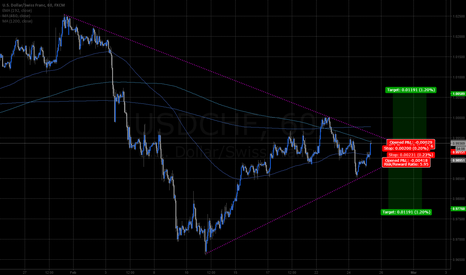 USDCHF: USDCHF 1hr 1mo wedge breakout either side