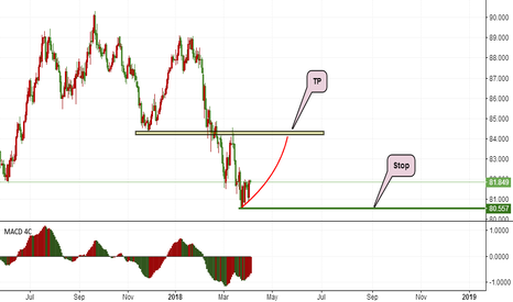 AUDJPY: AUDJY LONG IDEA
