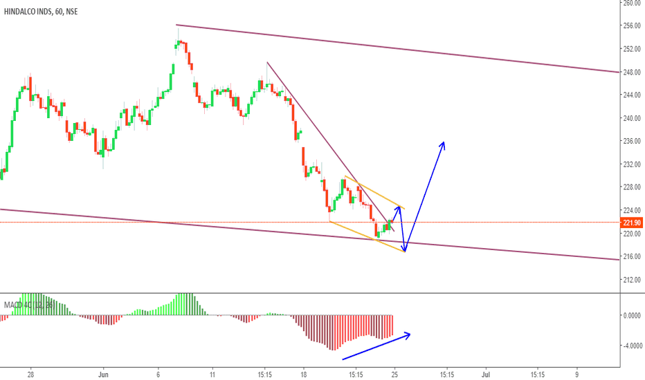 HINDALCO: How to Go long on this