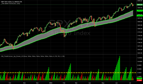 SPX: Guarantee u 3 things~ Death, Taxes, and 1985.59 not the TOP
