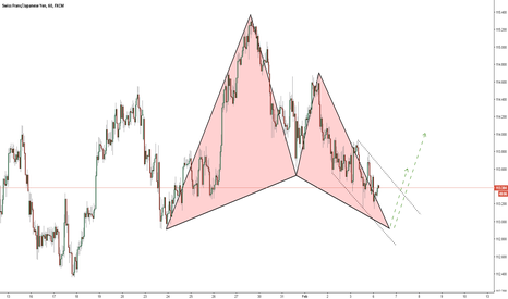 CHFJPY: CHFJPY / 1 Hour / Long Opportunity