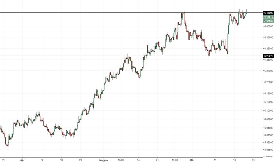 USDDKK: USD/DKK: livelli da monitorare