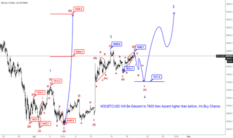 BTCUSD: M30|BTCUSD will be Descet to 7600,then up to higher than before
