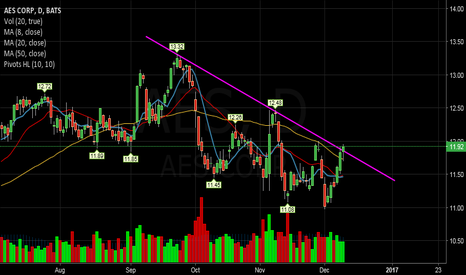 AES: AES- Looking to break out of Down Channel