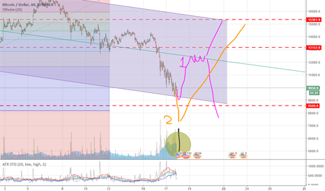 BTCUSD: USD\BTC Short again