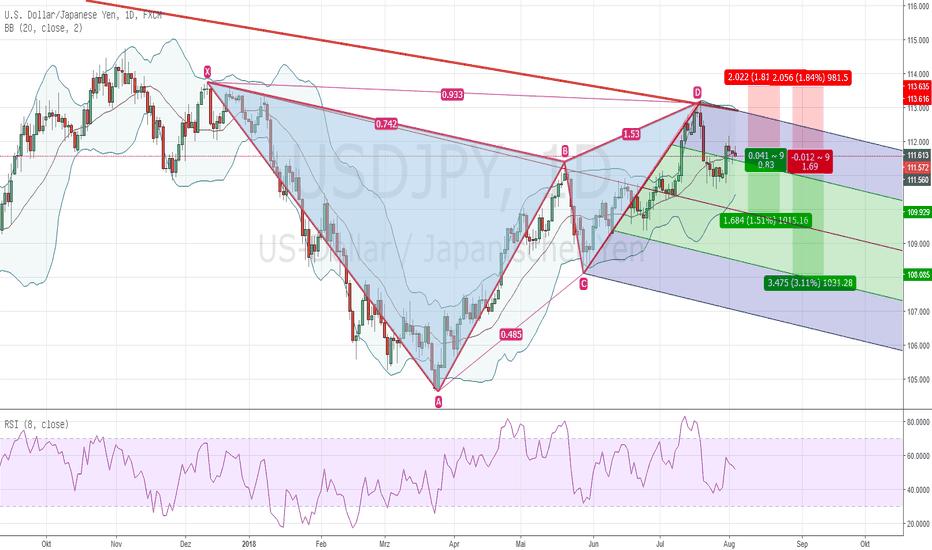 USDJPY: USD JPY D1 Gartley Pattern langfristig short