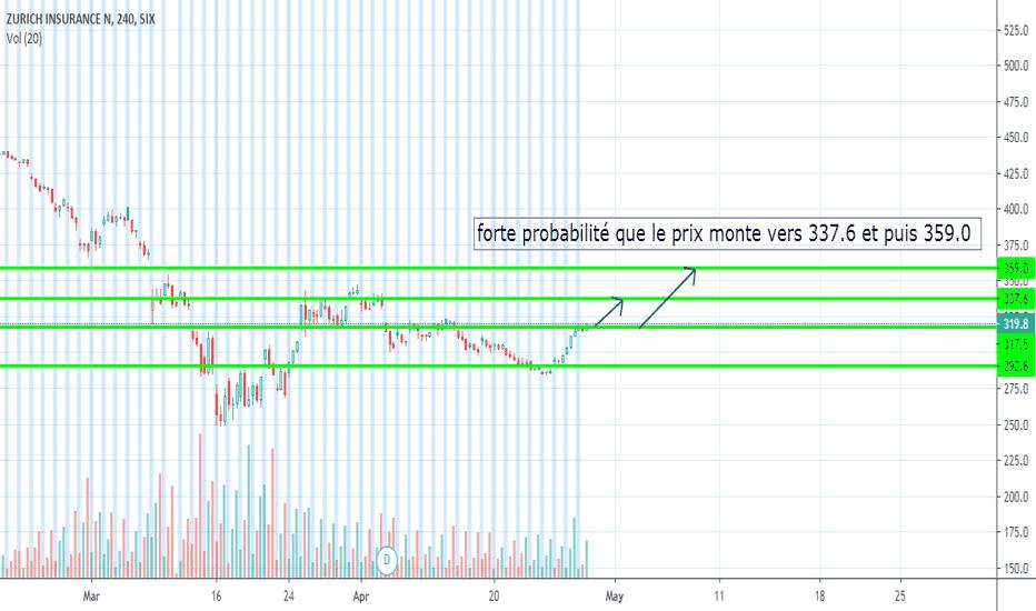 Zurn Stock Price And Chart Six Zurn Tradingview