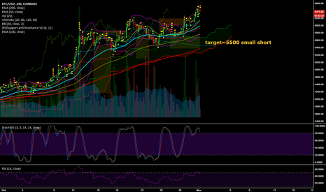 BTCUSD: Started From The Top and now I'm Bear