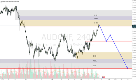 AUDCHF: AUDCHF may be loosing strengh to the upside and about to fall