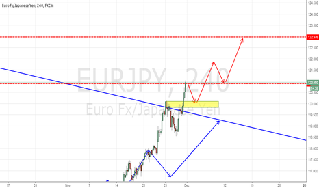EURJPY: EURJPY BROKEN THE MAJOR RESISTACNE