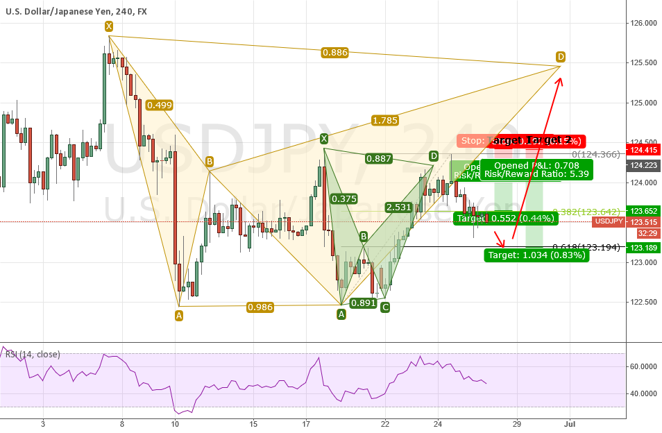UPDATE: USDJPY Triple Bottom and 2 Potential BATs