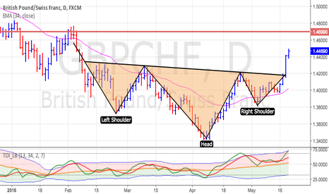 GBPCHF: head and shoulder