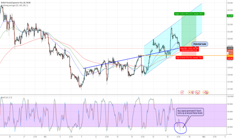 GBPJPY: GBPJPY 1 Hour channel set up, wait for Stochastic to turn - Long