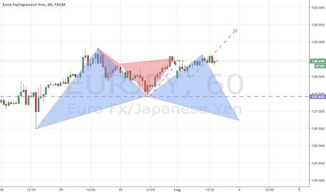EURJPY: EURJPY: continuazione del Trend o Bat Pattern ?