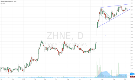 ZHNE: zhne rising wedge