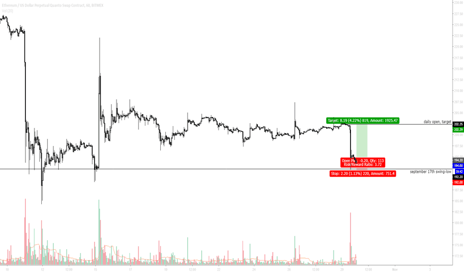 ETHUSD: Mean reversal here or we're bamboozled tiny size.