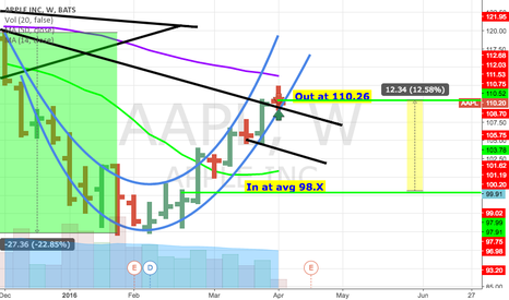 AAPL: Think were heading for a pullback