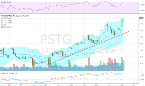 PSTG: 15 month trend higher & sitting at ATH into earnings Monday
