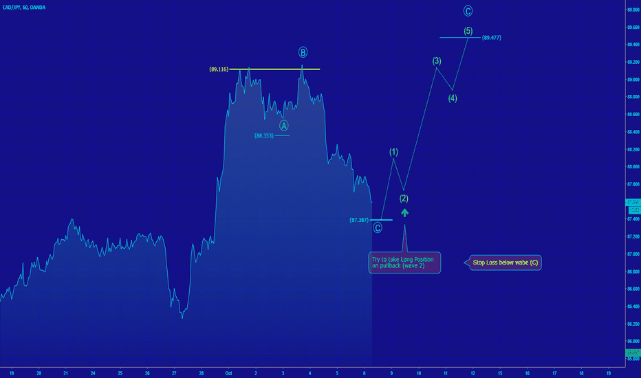 CADJPY: [CADJPY] Potential completion Corrective Structure