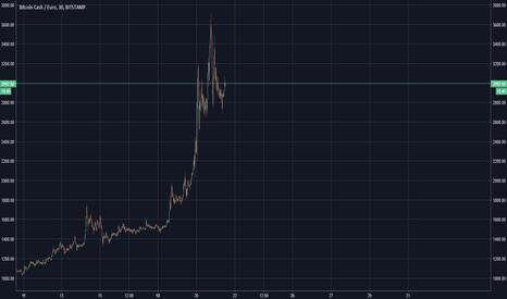 BCHEUR: Move Graph Down