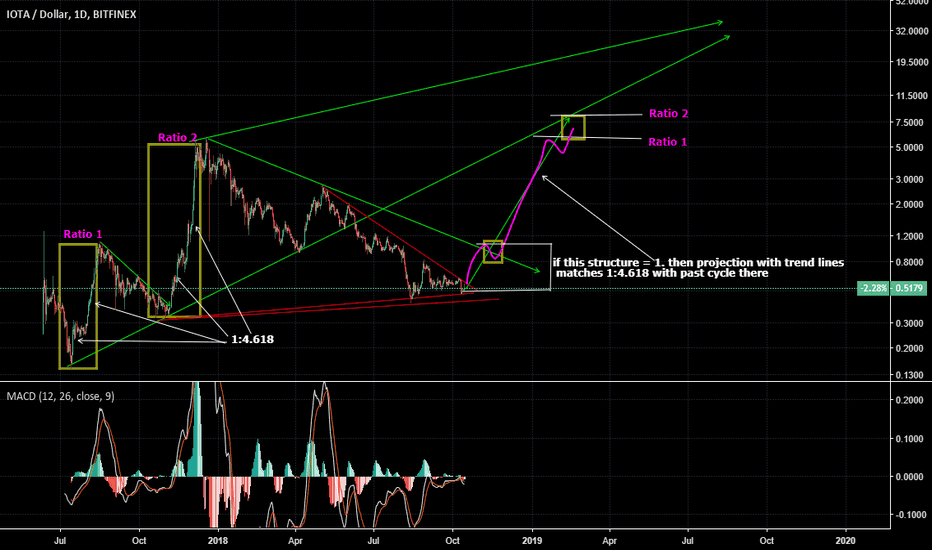 IOTUSD: IOTUSD : probable 7$ for new cycle