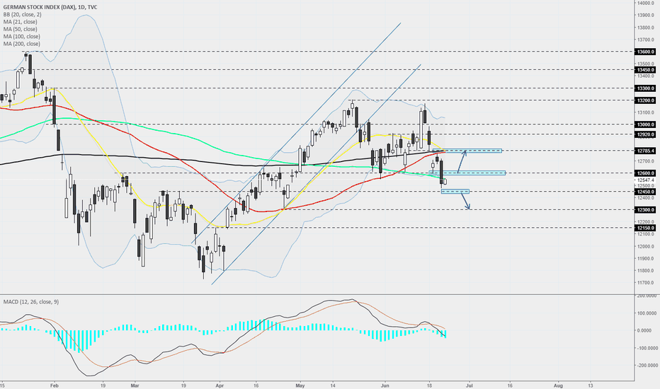 DEU30: DAX - Daily - Broke the key 12600. What's next?