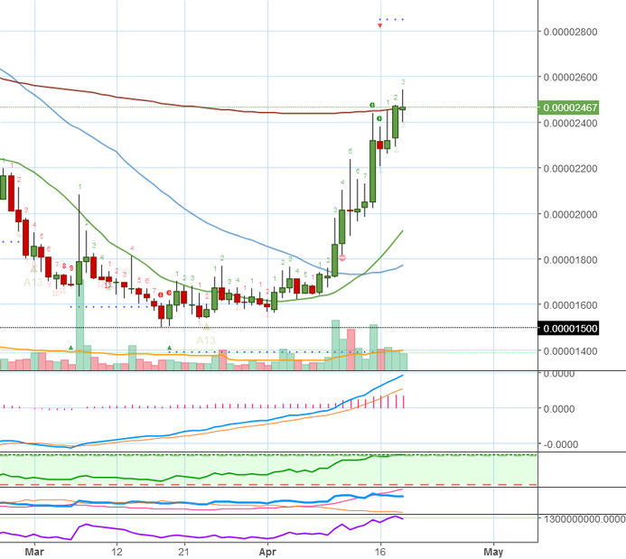 NXT (NXTBTC) on Bittrex - Chart Analysis by Request + Targets